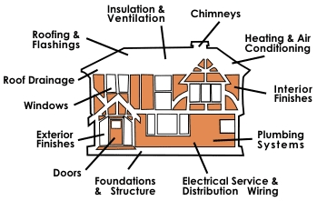 Whole House Inspection Mobile Alabama